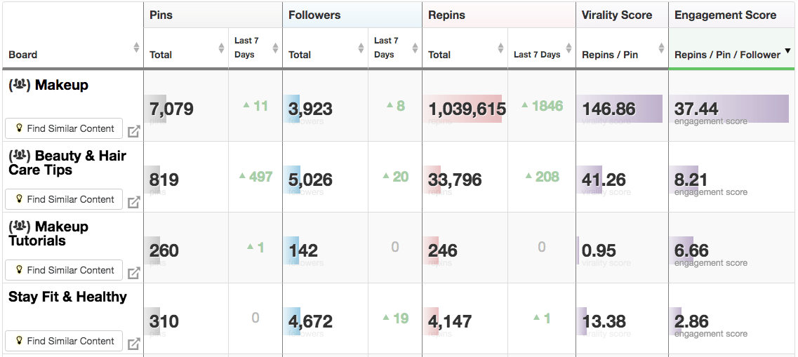Tailwind Insights for Pinterest Best Performing Boards